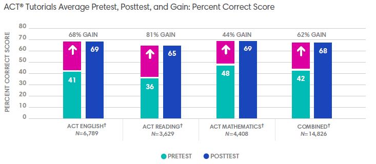 ACT® Tutorials Average Pretest, Posttest, and Gain: Percent Correct Score