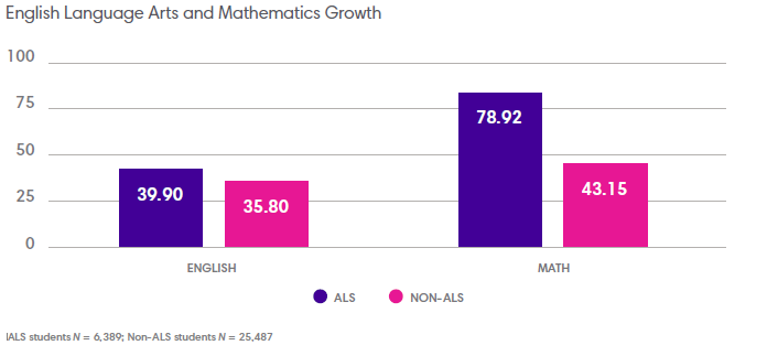 English Language Arts and Mathematics Growth graph