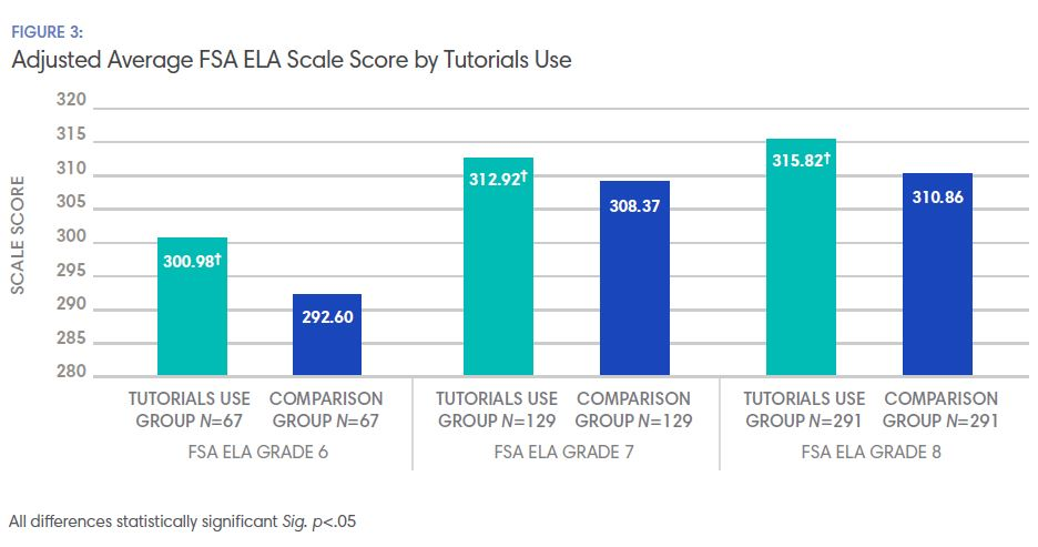 Graph-Adjusted Average FSA ELA Scale Score by Tutorials Use