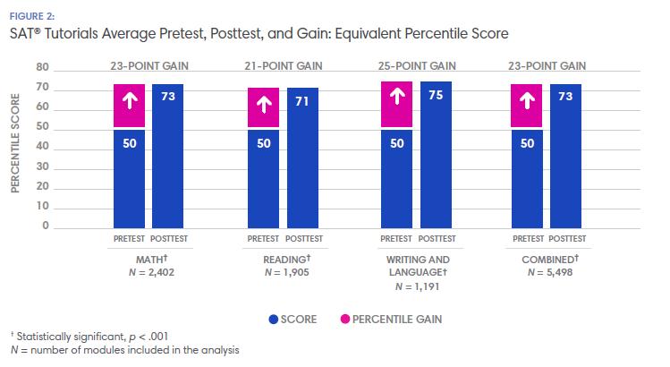 FIGURE 2: SAT® Tutorials Average Pretest, Posttest, and Gain: Equivalent Percentile Score