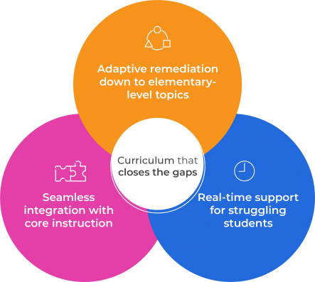 Colorful circles graphic describing the benefits of tutorials. Adaptive remediation. Real-time support. Seamless integration with core instruction.