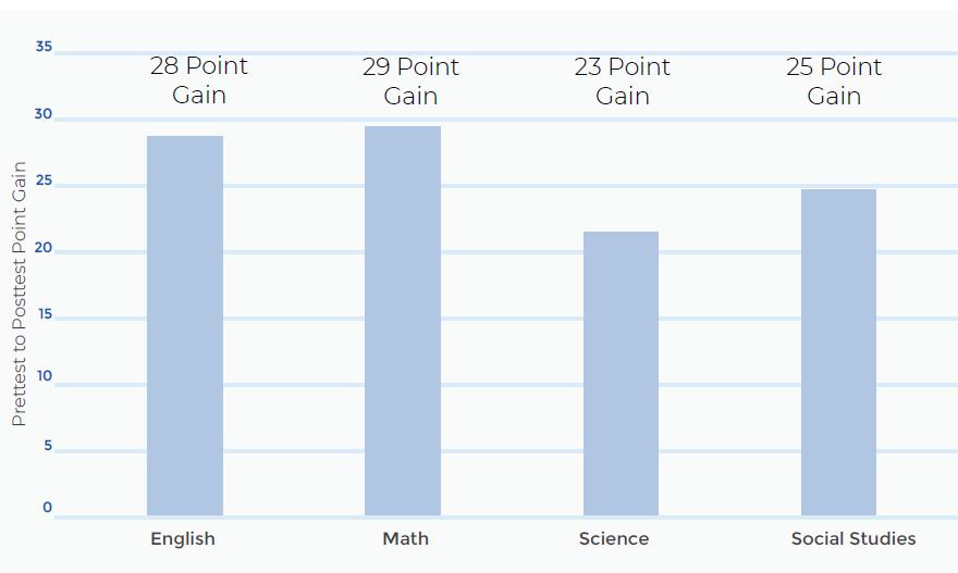 Chart of 3-year gain