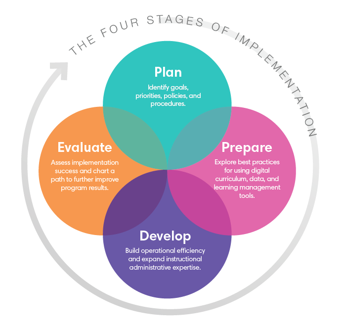 4 Stages of Implementation