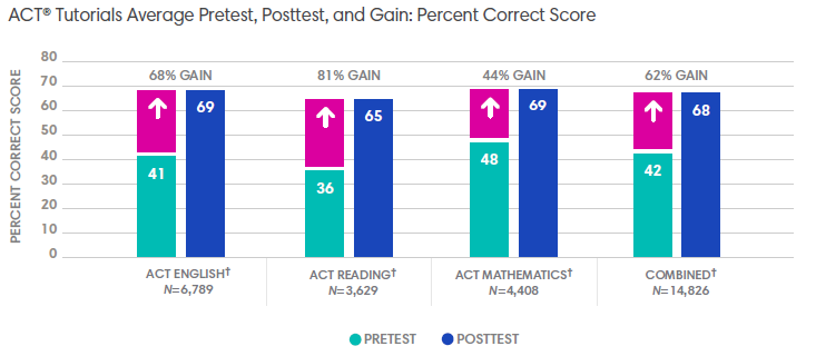ACT® Tutorials Average Pretest, Posttest, and Gain: Percent Correct Score