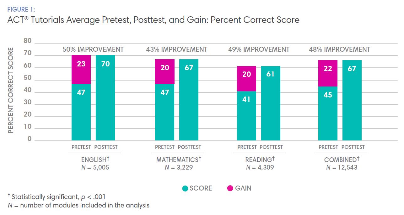 Figure 1: ACT® Tutorials Average Pretest, Posttest, and Gain: Percent Correct Score