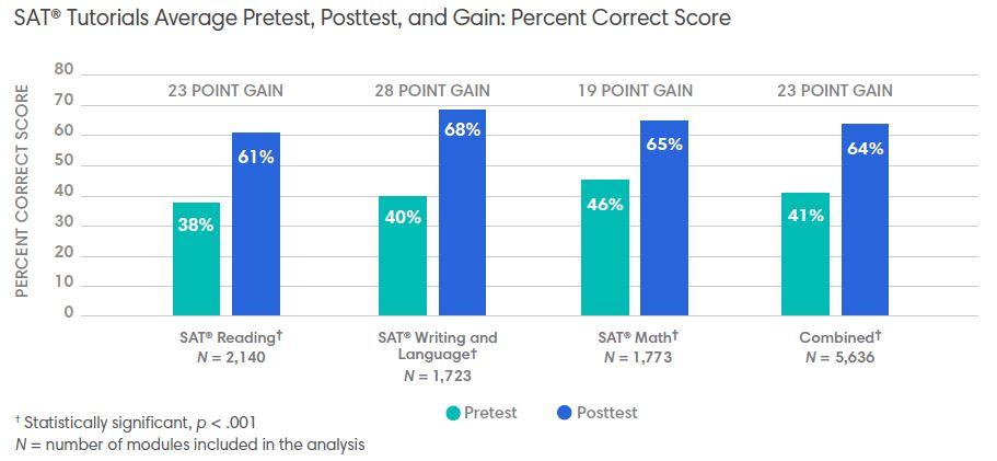 Graph: SAT® Tutorials Average Pretest, Posttest, and Gain: Percent Correct Score