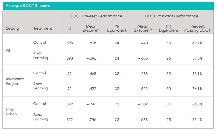 Average EOCT Z-Score