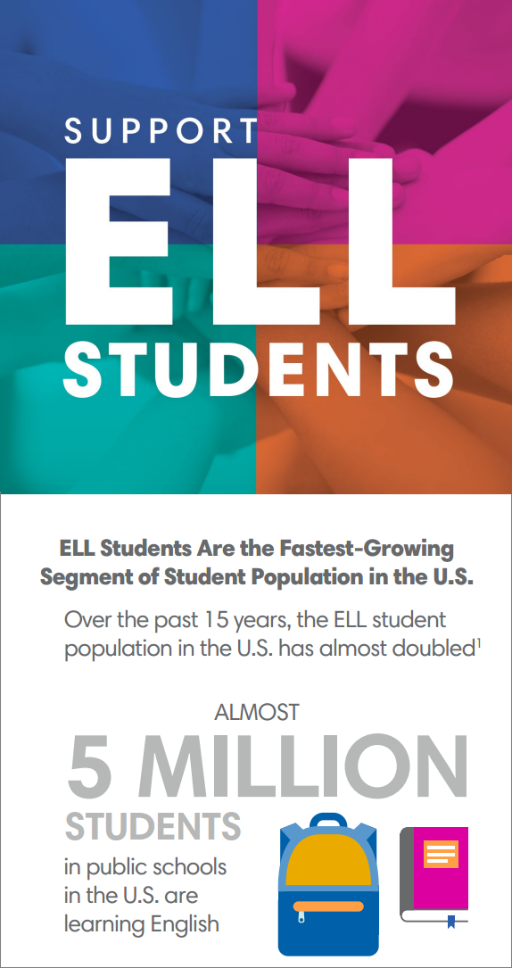ELL Infographic