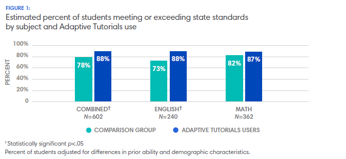 Studnets meeting or exceeding state standards