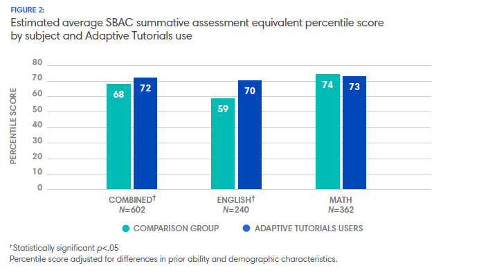 Estimated average SBAC summative assessment