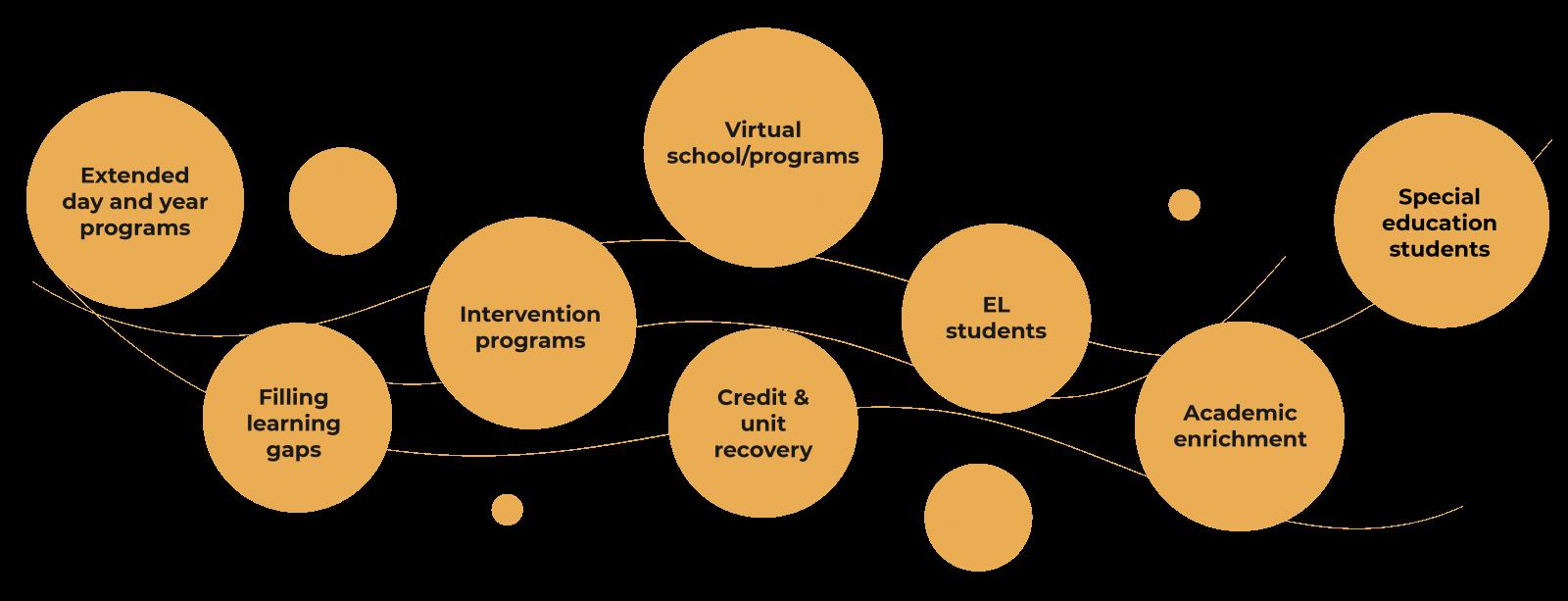 Funding Streams Graphic