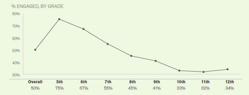 Gallup Engagement by Grade