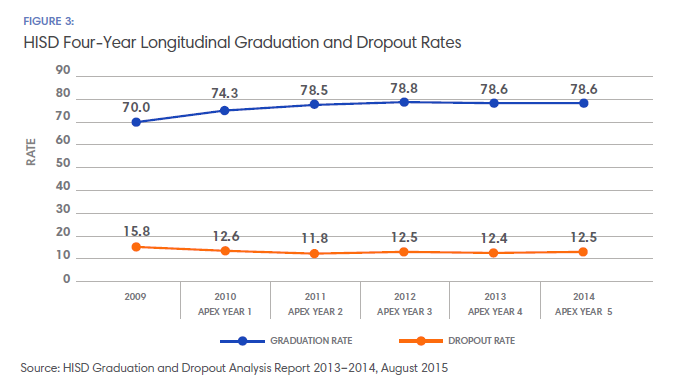 HISD Grad Rates and Dropout Rates Chart