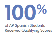 100% of AP Spanish Students Received Qualifying Scores