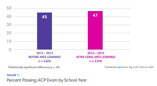 Percent Passing ACP Exam by School Year