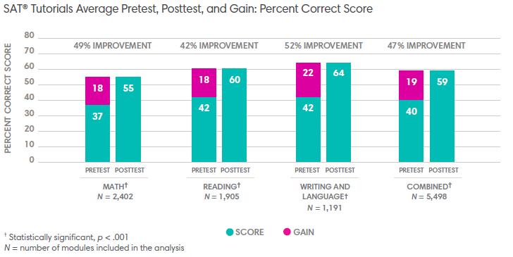 Graph showing SAT® Tutorials Average Pretest, Posttest, and Gain: Percent Correct Score