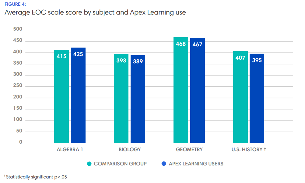 Average EOC scale score by subject and Apex Learning use
