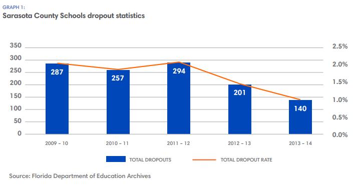 Sarasota County Schools dropout statistics