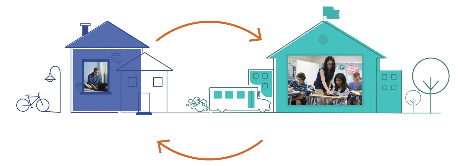 Illustration showing the flexibility to move from virtual school to hybrid to in-classroom program.