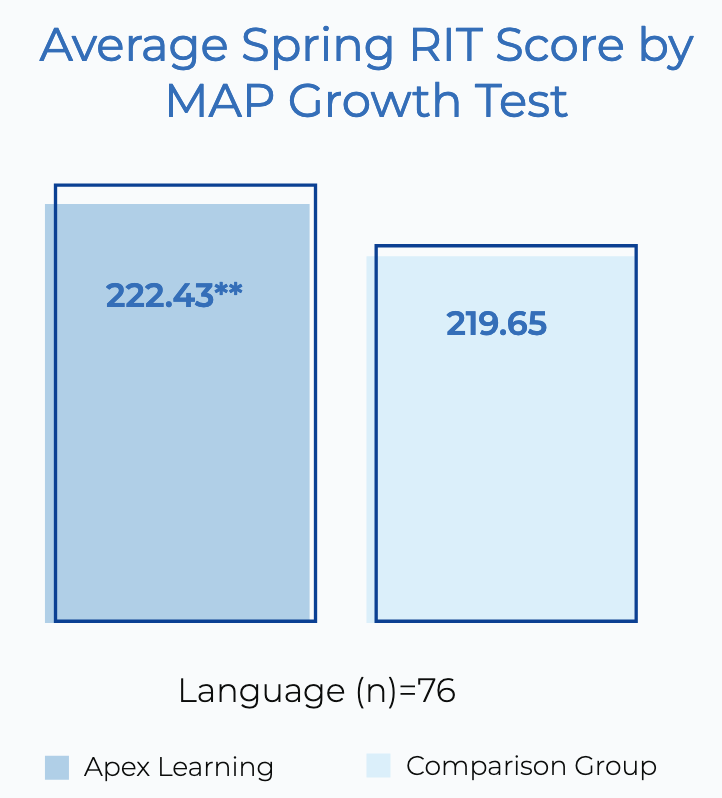 Average Spring RTI Score by MAP Growth Test