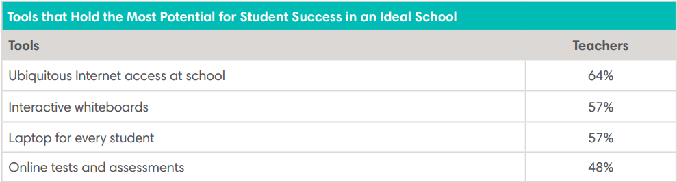 Tools that Hold the Most Potential for Student Success in an Ideal School